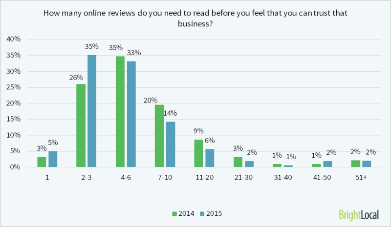 40% of consumers form an opinion by reading 1-3 reviews