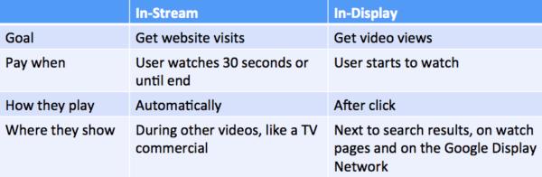 instream-vs-indisplay