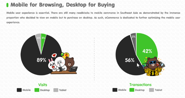 line thailand mobile commerce study