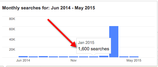 negative SEO - Keyword Planner March