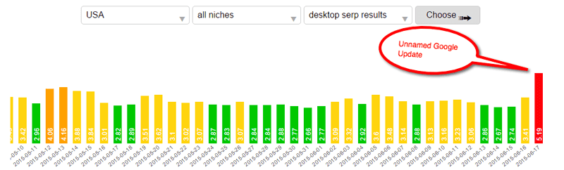 Serp.watch ranking fluctuations