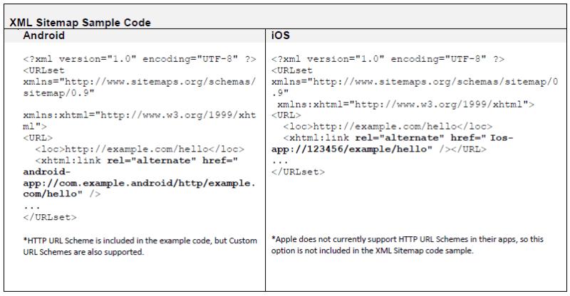 xml-sitemap-sample-code