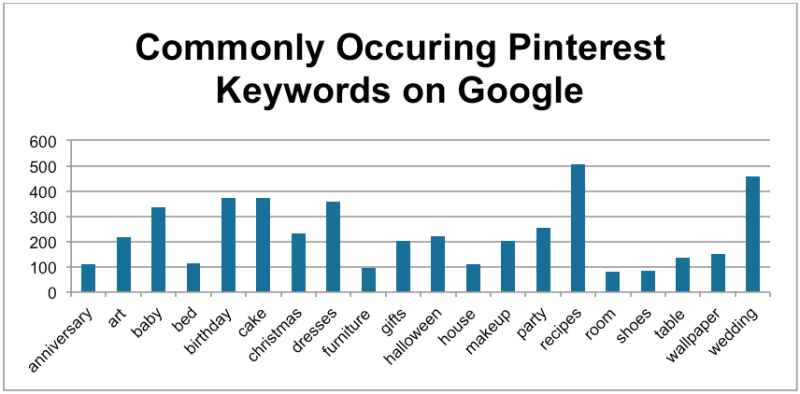 Pinterest Google Keywords