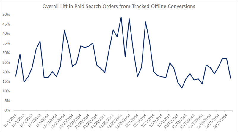 advertiser_paid_search_lift_offline_conversions