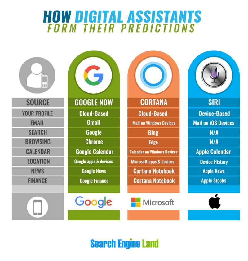 digital assistants infographic