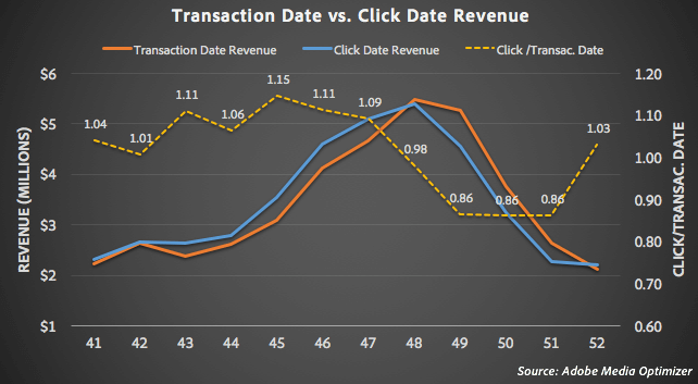 Transaction date vs click date revenue chart
