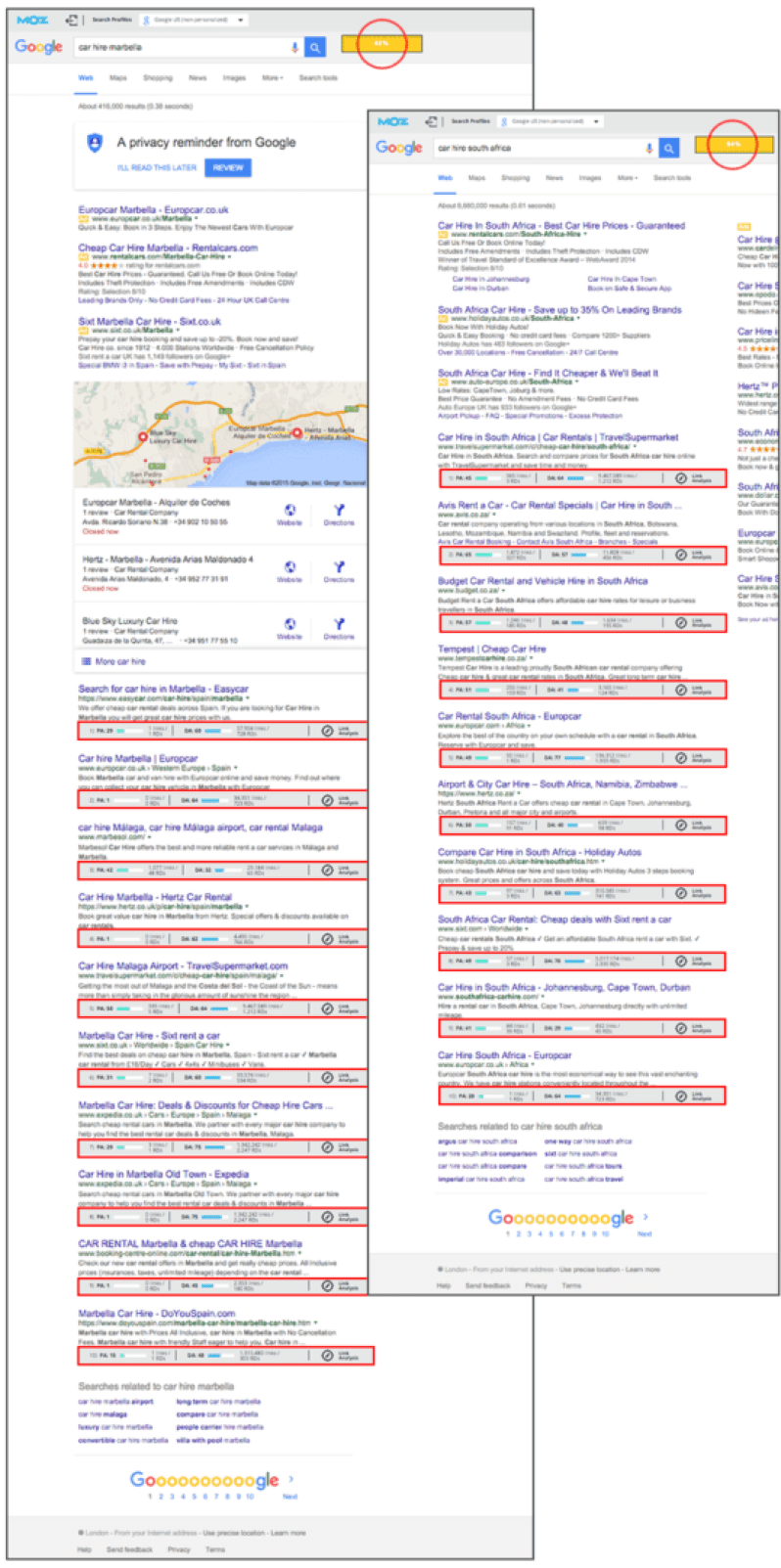 Car Hire UK SERPs