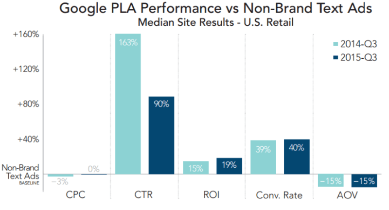 google plas compared to text ads merkle rkg q3 2015