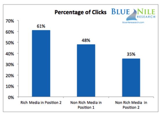 percentage-clicks-rich-vs-non-rich-media