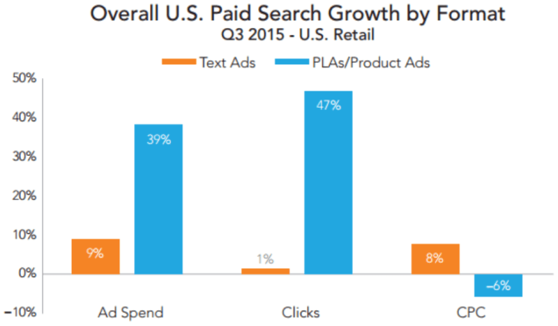 text ads versus product ad spend clicks cpcs q3 2015 merkle rkg