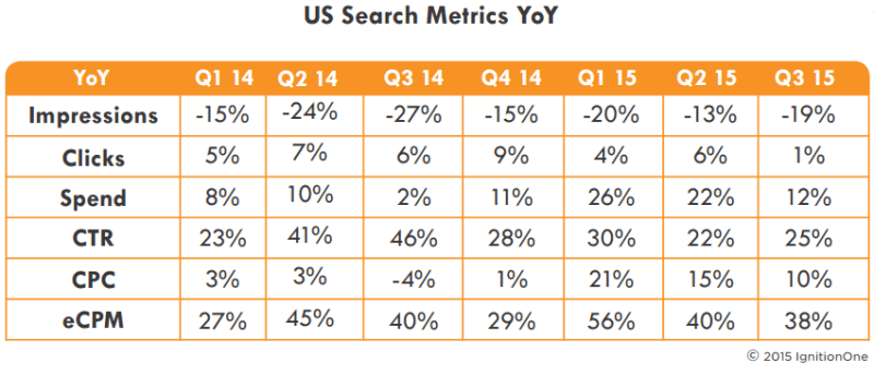 q3 2015 paid search trends US, ignitionone