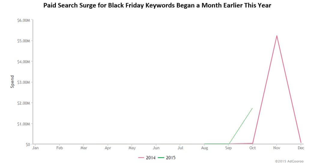 black friday search volume starts in september