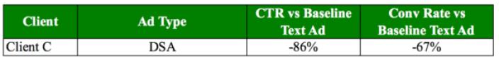 Client C DSAs