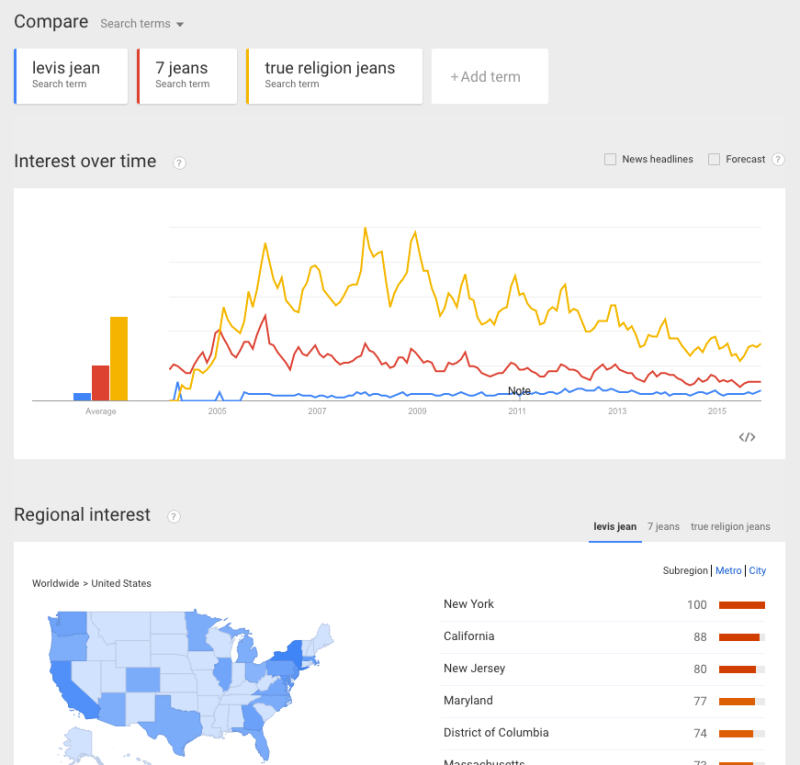 Google_Trends_-_Web_Search_interest__levis_jean__7_jeans__true_religion_jeans_-_United_States__2004_-_present