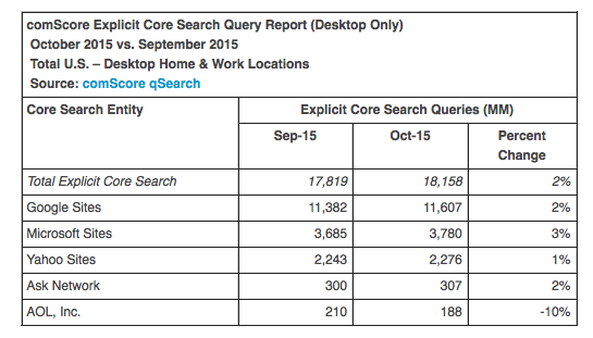 comScore October 2015 search rankings