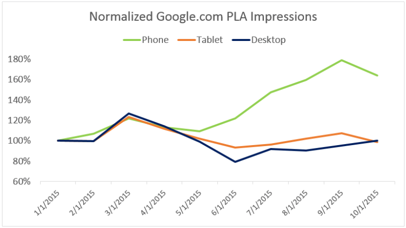 google_pla_impressions_by_device