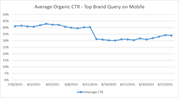 graph-organic-brand-core-ctr