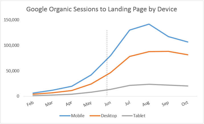 landing-page-sessions-chart