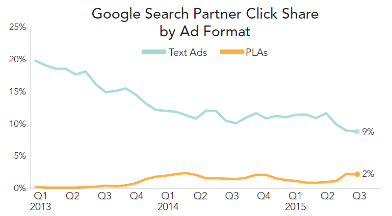 rkg-q3-2015-paid-search-google-partner-share-by-format