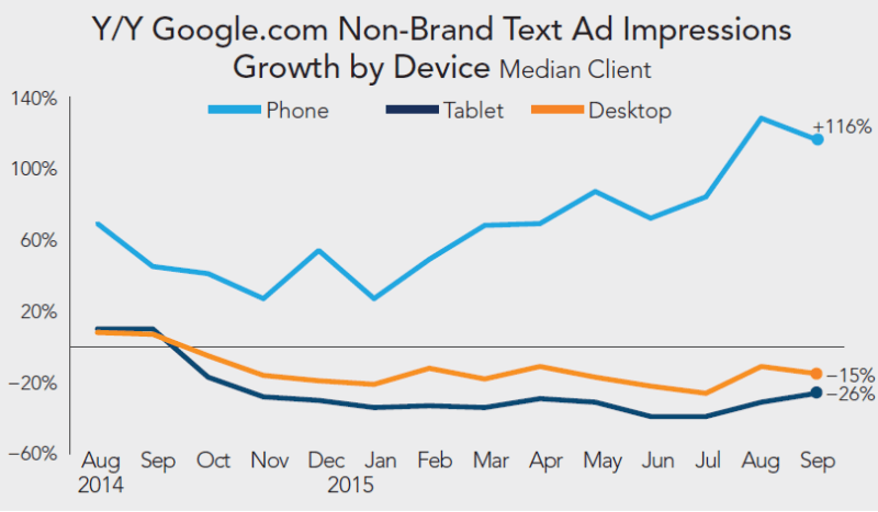 rkg-q3-2015-paid-search-google-text-impression-growth