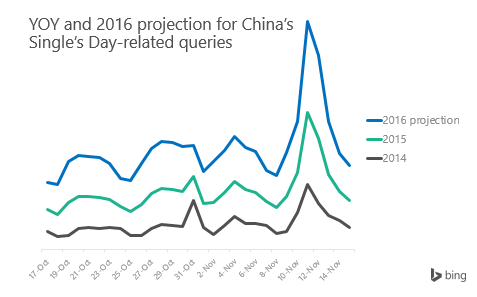 Singles Day Graph