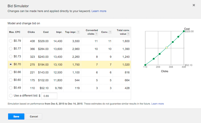 adwords bid simulator