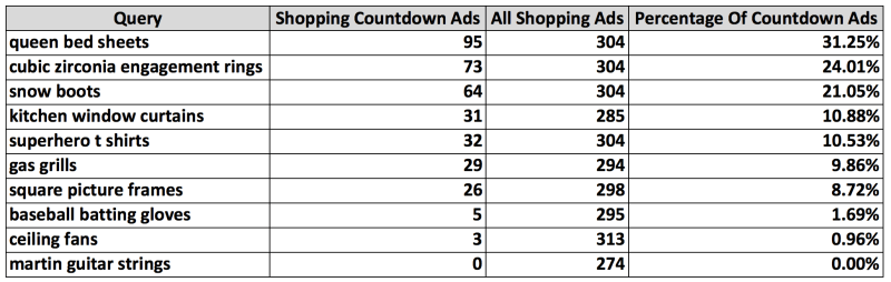 Image of shopping ad breakdown