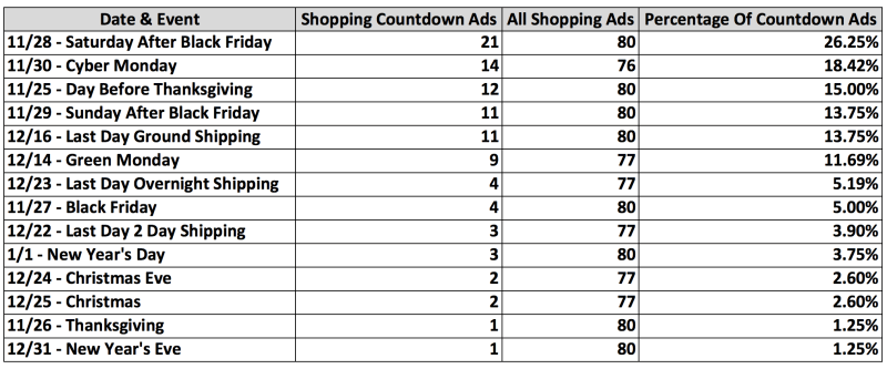 Image of shopping ads by date and event