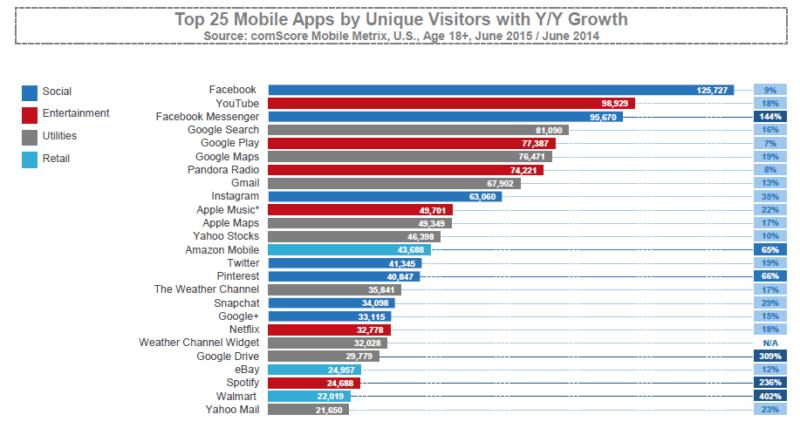 ComScore Top 25 aplicativos móveis por visitantes únicos