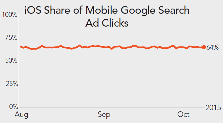 Source: Merkle|RKG Digital Marketing Report, Q3 2015