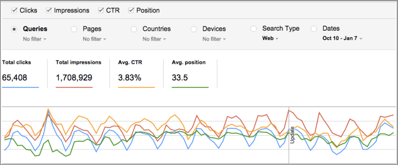 Google Search Analytics Dashboard