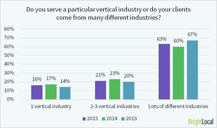 16% of SEOs serve 1 particular vertical industry