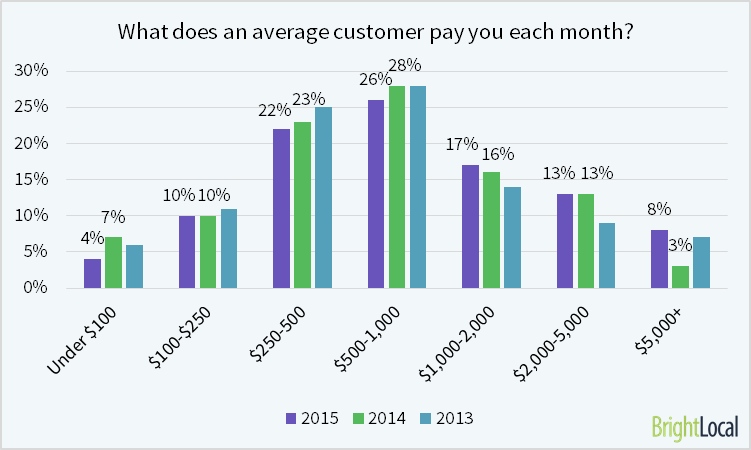 The average local business customer pays $1,389 per month