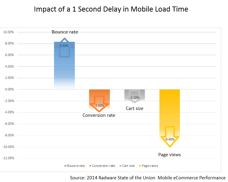 Impact of a 1 second delay in mobile load time