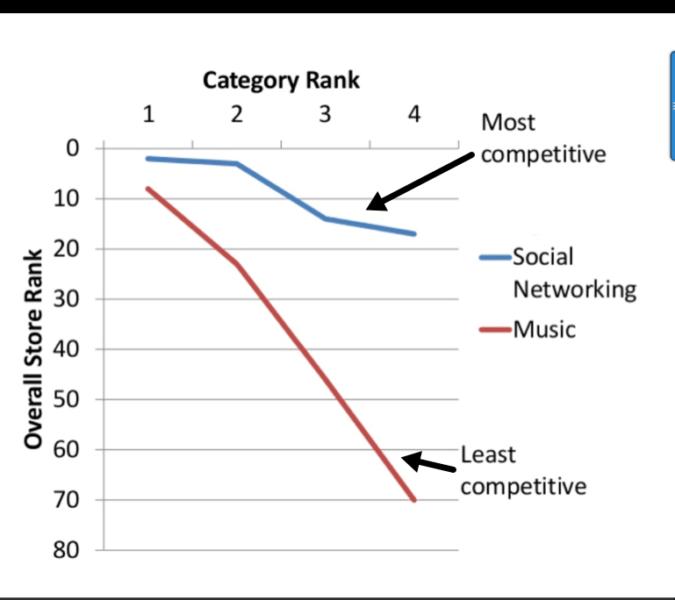 AppCategoryRankGraph