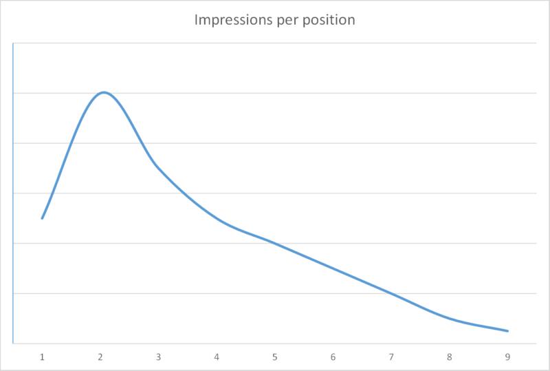 AdWords Average Position