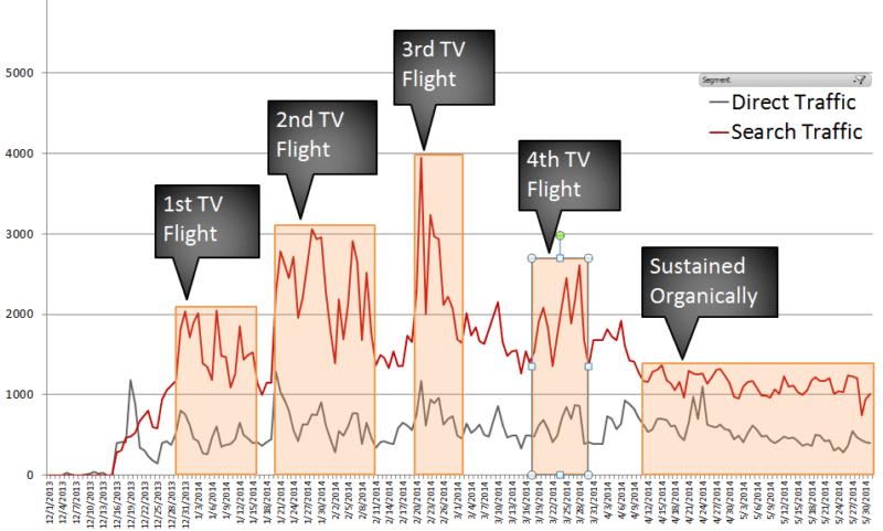 DRTV-Search-Traffic