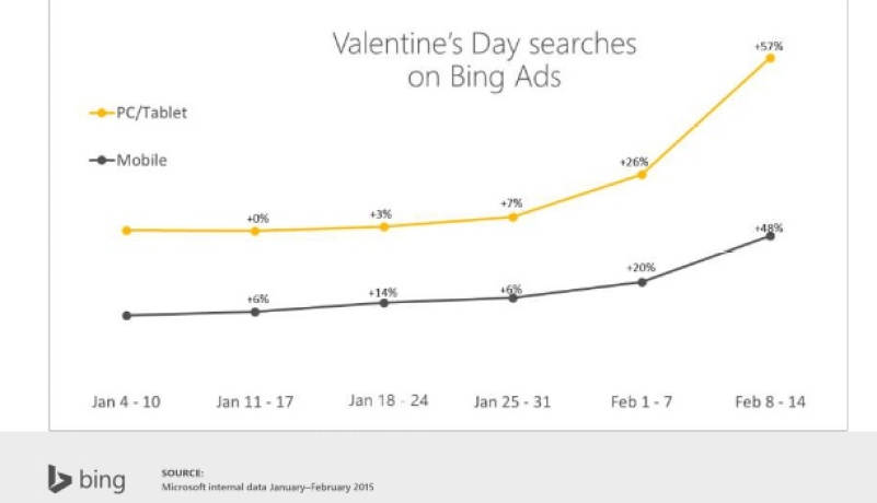 valentines day search trends bing ads