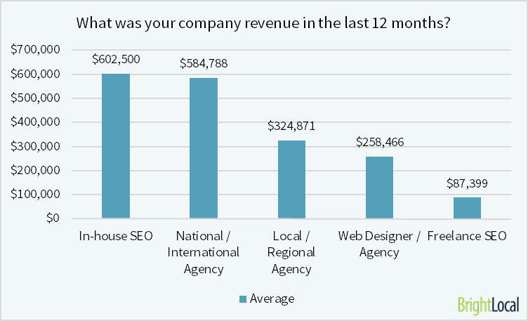 company revenue breakdown