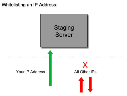 Whitelisting an IP address for staging access.