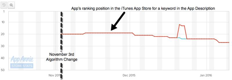 iOS-Algorithm-Change-Graph-AppAnnie