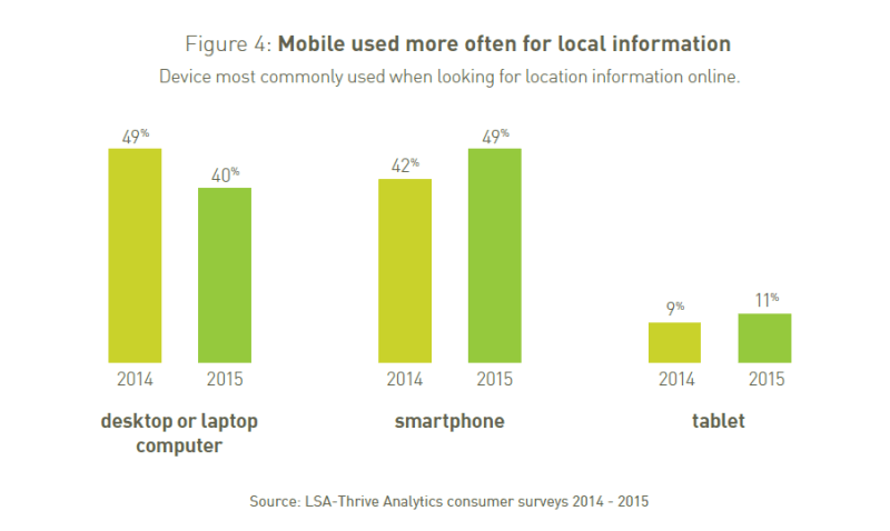 Mobile devices used to look up local information 60% of the time