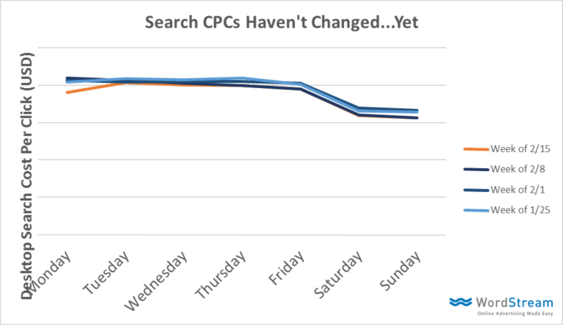 new-serp-layout-impact-on-cpc