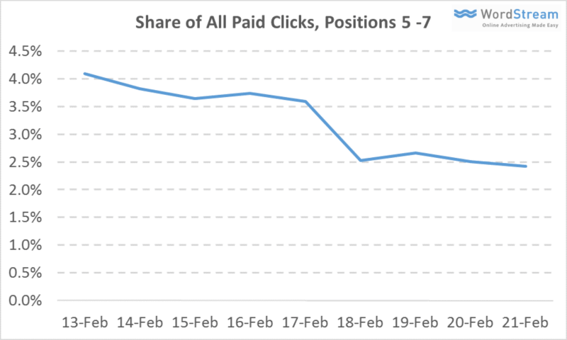 share-of-all-paid-clicks-position-5-7