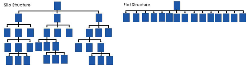 silo structure vs flat structure