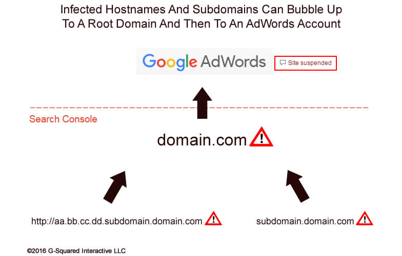 Hostnames, Subdomains, and Malware