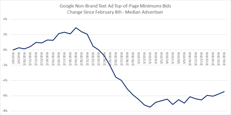 nonbrand_top_page_minimums_2016