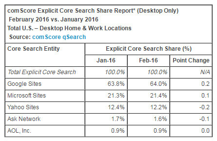 ComScores Search Engine Rankings