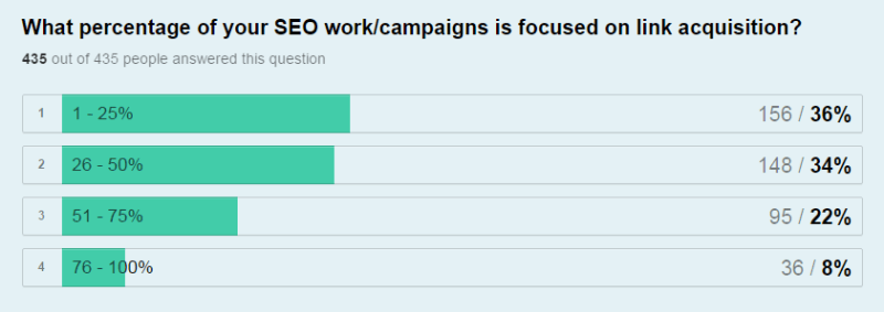 Percentage of SEO Work