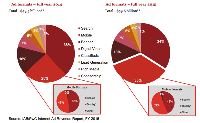 IAB Full Year 2015 ad revenue